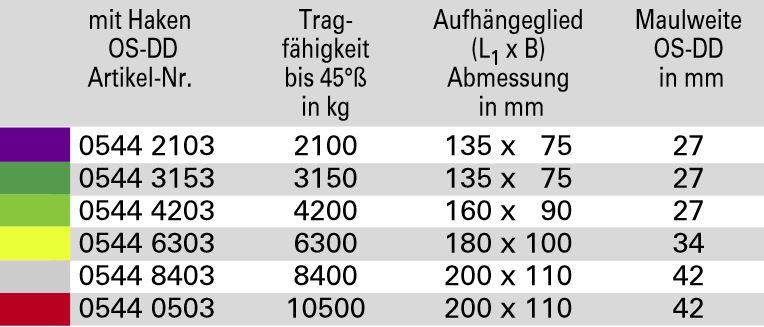 DoLeicht-R-3-str-ngig_Tabelle