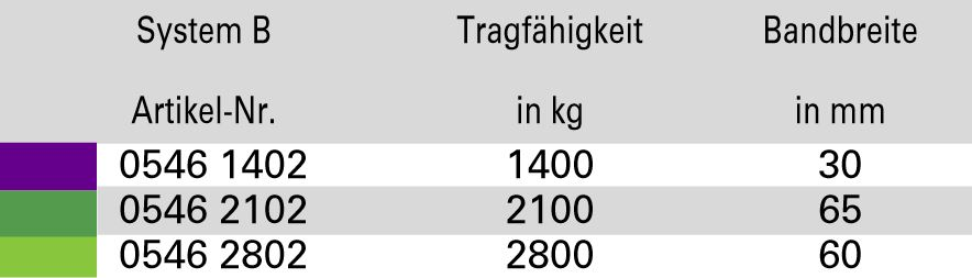 DoLeicht-H-2-str-ngig-System-B_Tabelle