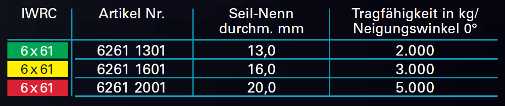 DoPremium-Anschlagseil-Tabelle