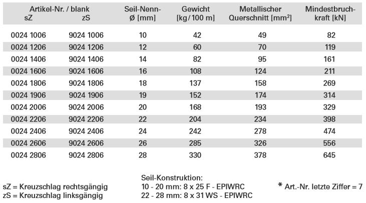 Spezialdrahtseile › Dolezych - Ladungssicherungsmittel und Hebetechnik