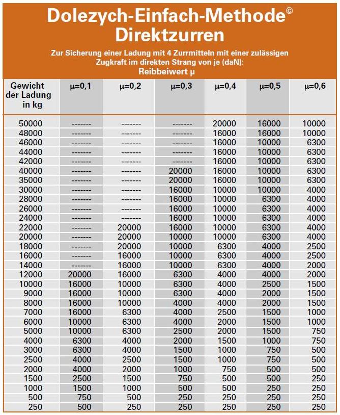 Tabelle Dolezych-Einfach-Methode Direktzurren